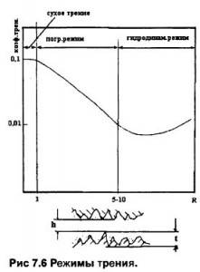 modes of friction